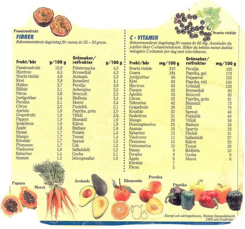 Fibrer och c-vitamin i frukt och grönsaker